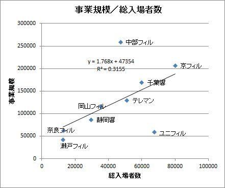 101準加盟の散布図.JPG