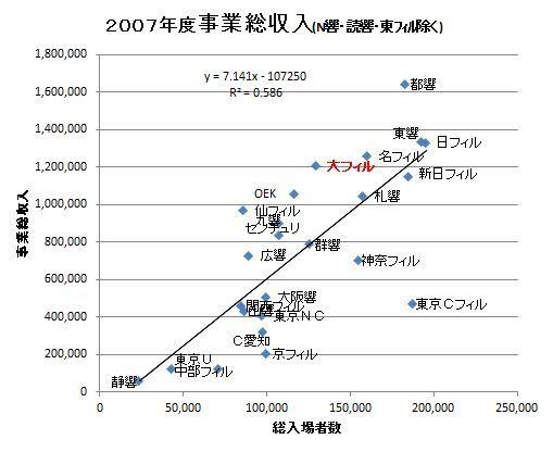 2007事業総収入.JPG