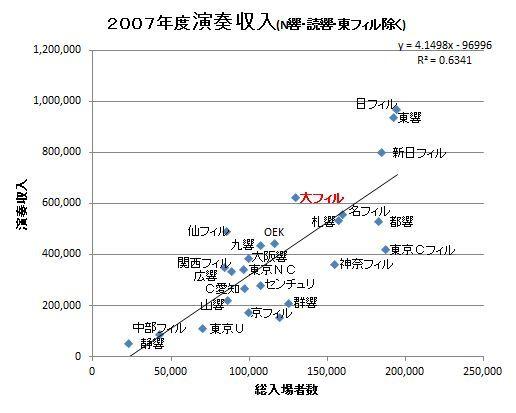 2007演奏収入.JPG