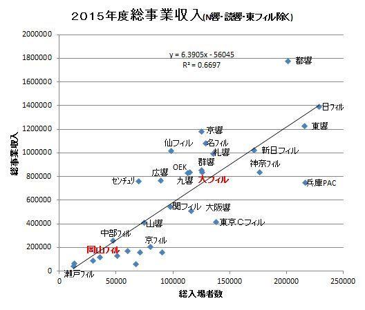 2015総事業収入.JPG