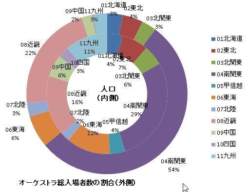4総入場者数と人口の対比.JPG